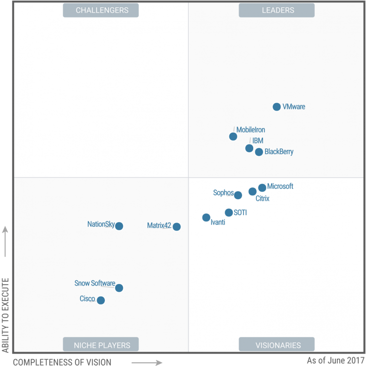 Magic Quadrant Gartner EMMS