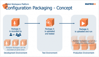 Illusion de l'utilisation Configuration Packaging DWP