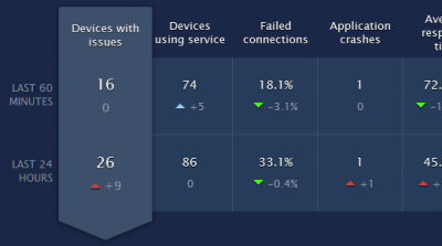 Nexthink ITSM Analytics overview